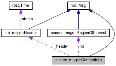 kitt_platform: sensor_msgs::CameraInfo Class Reference